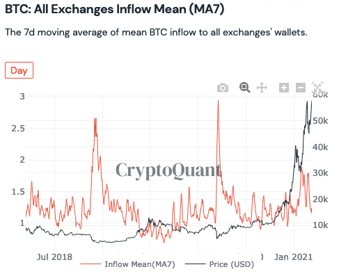when whales deposit to exchanges
