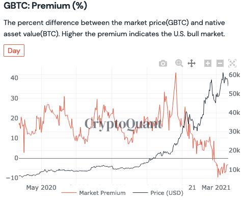Grayscale premium turns negative