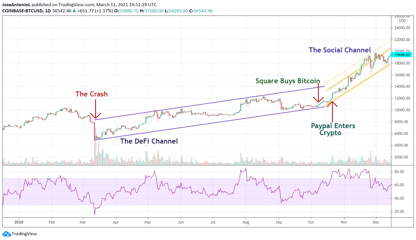 Chart with the price of BTC during The Social Channel. Image: Tradingview
