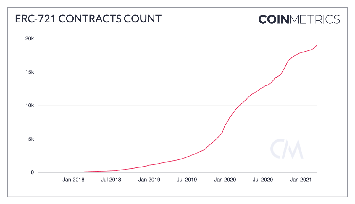 The number of Ethereum ERC-721 smart contracts has skyrocketed