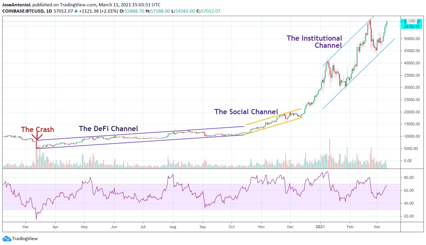 Chart with the price of Bitcoin during The Institutional Channel