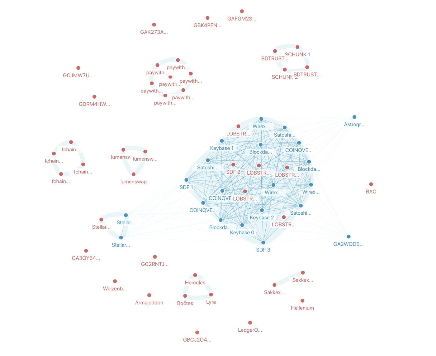 Validator nodes in the Stellar network
