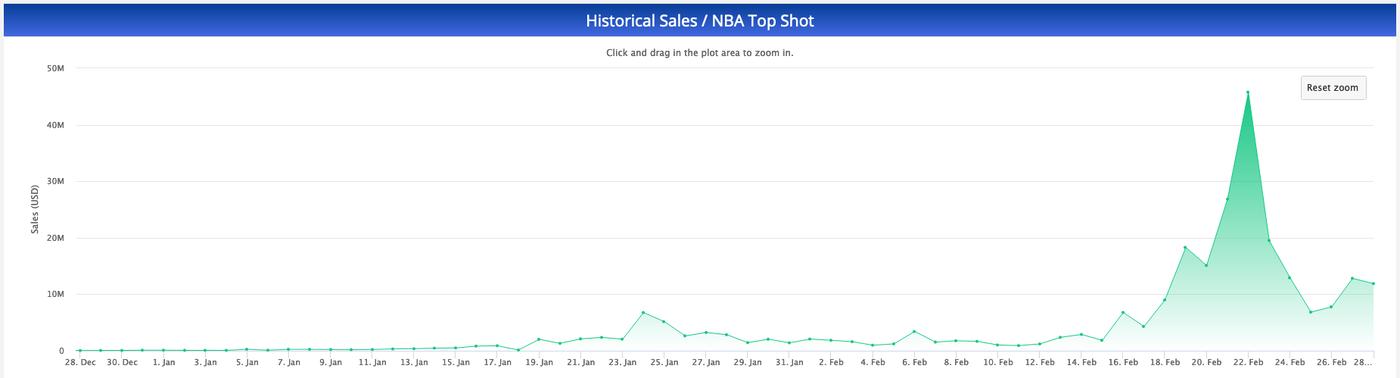 NBA Top Shot daily sales