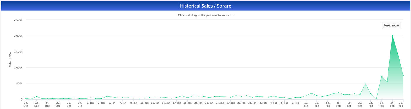 Daily sales volume for Sorare