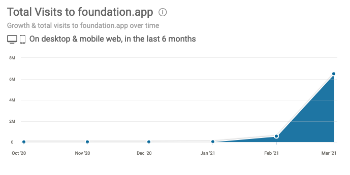 A look at Foundation's web traffic