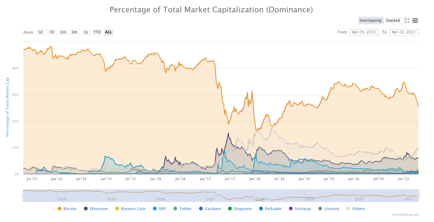 Bitcoin's dominance has dropped significantly