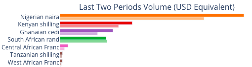 90 day volumes in africa