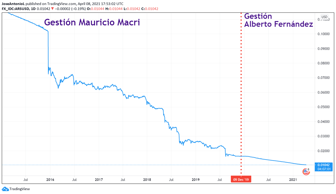 Evolution of the Argentine peso during the Macri and Fernandez administrations. Image: Tradingview