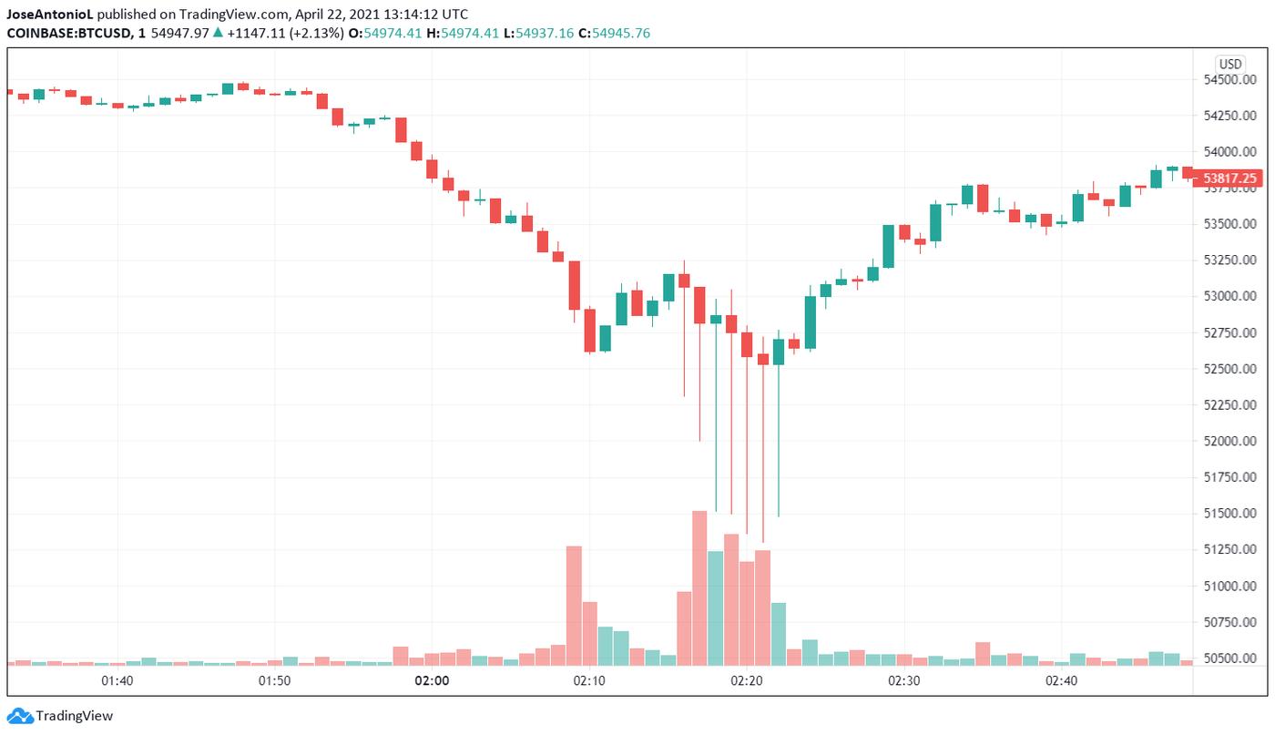 Precio de Bitcoin en coinbase. Imagen: Tradingview