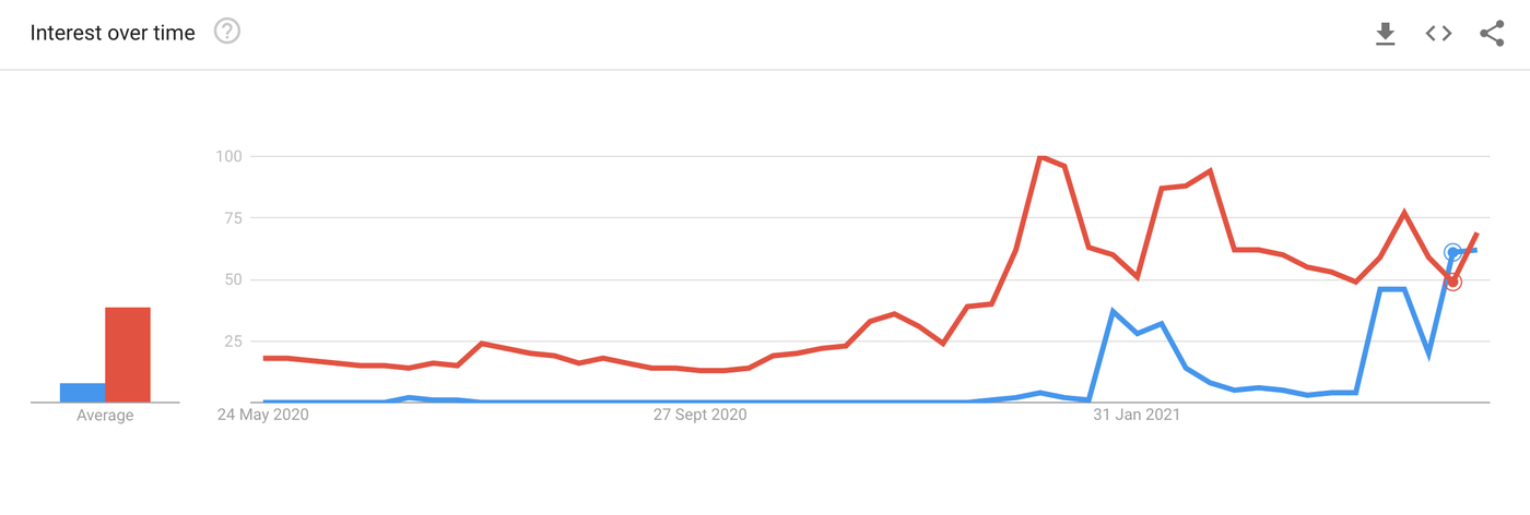 Goggle trends