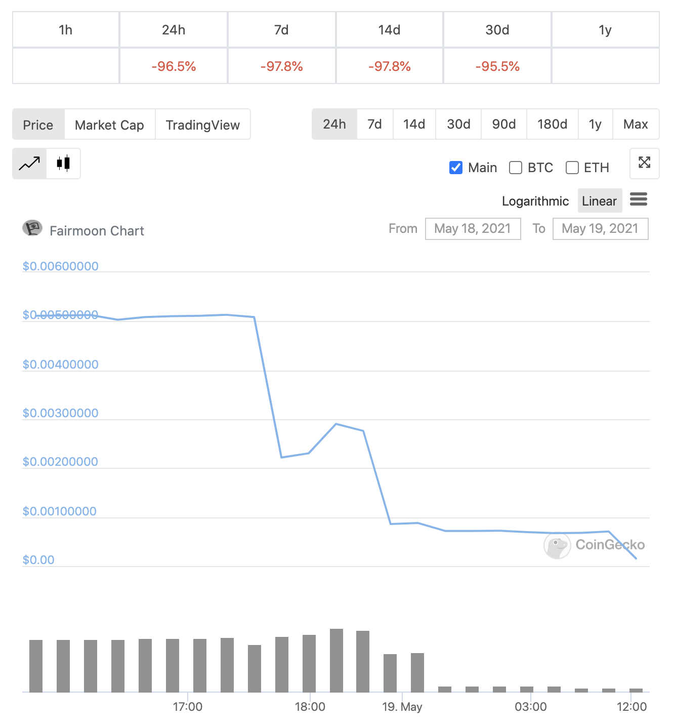 price of fairmoon after rug pull