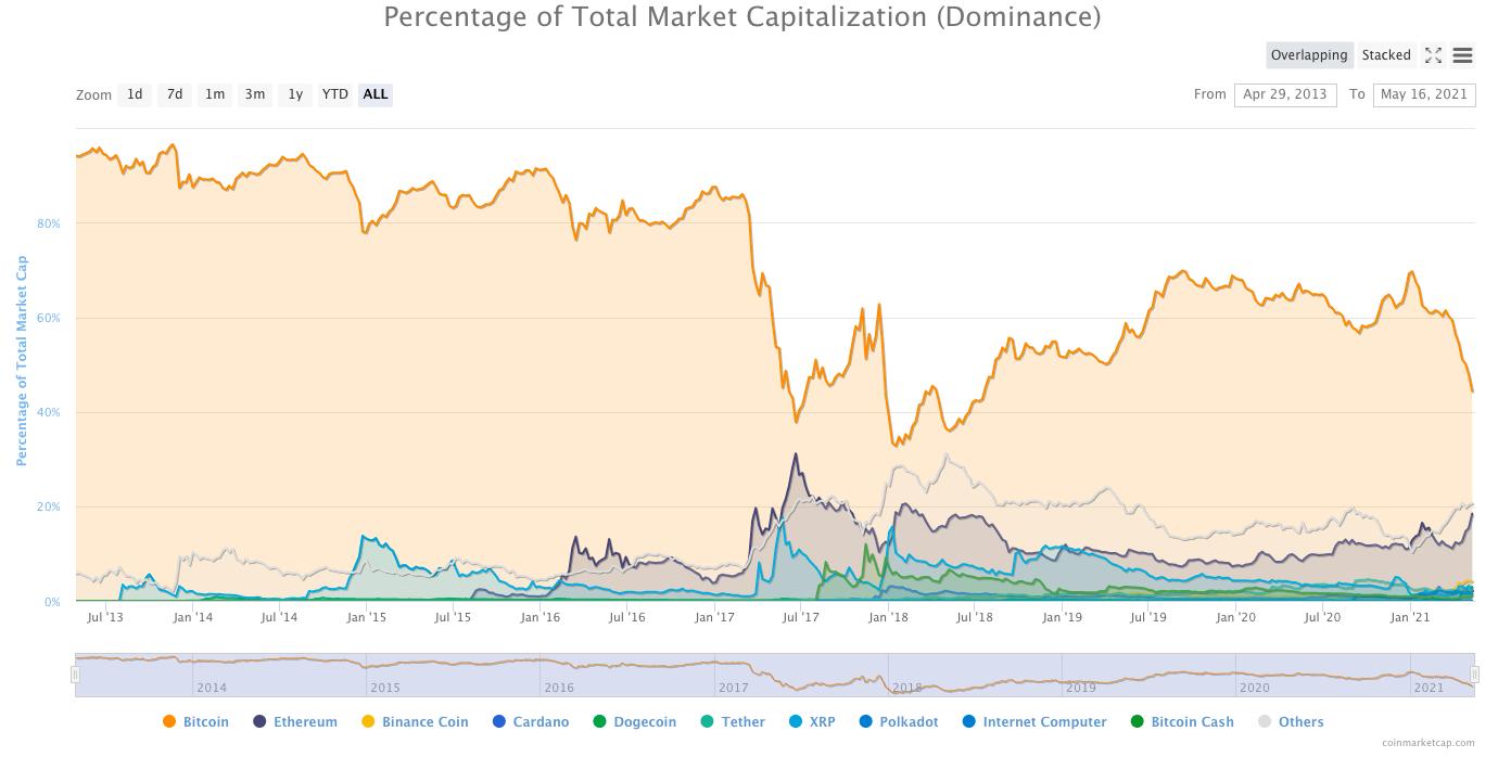 market-dominance
