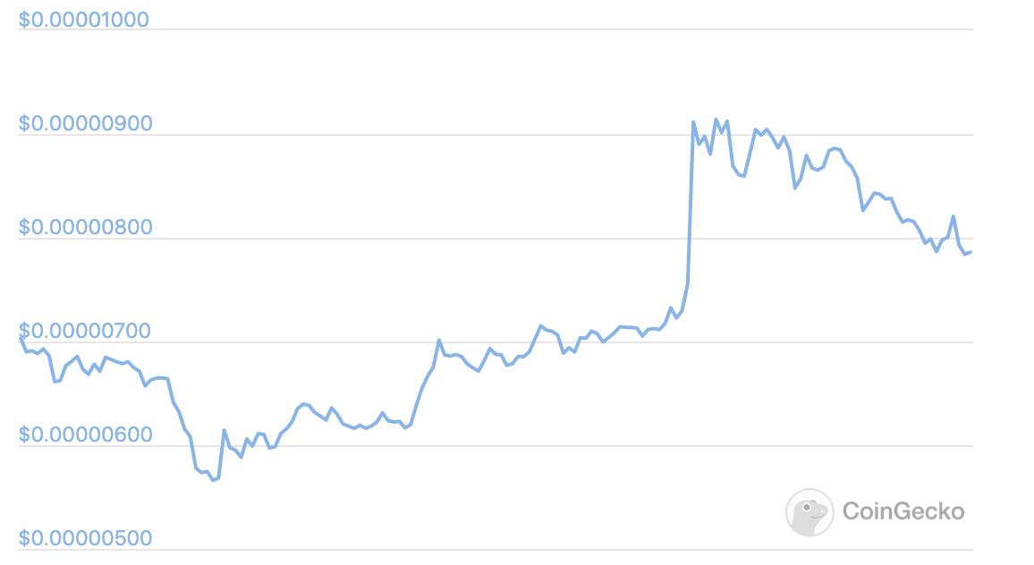 The price of Shiba Inu on June 17