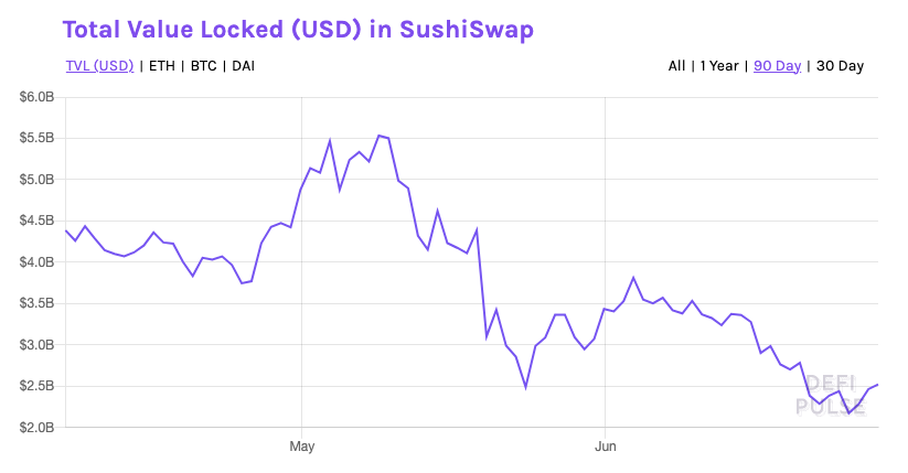 value locked in SushiSwap