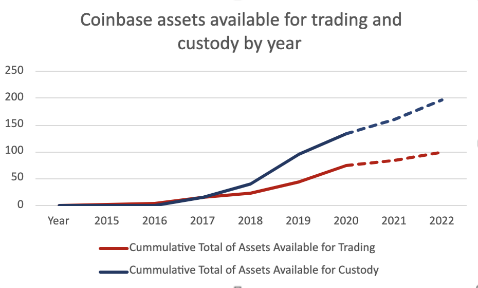 coinbase new assets