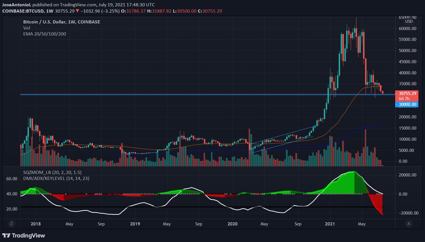 Bitcoin-Preis.  Bild: Tradingview.com
