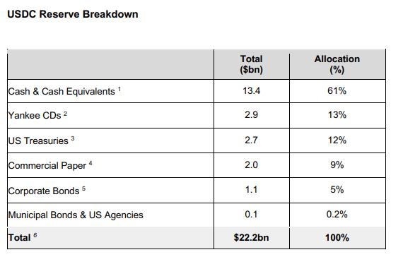 USDC Reserves breakdown.