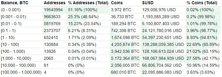 Bitcoin distribution by number of addresses