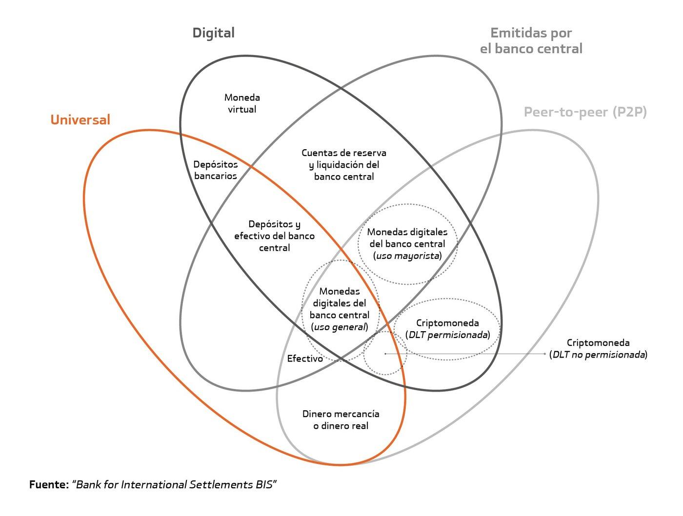 La Flor del Dinero mostrando las características de los CBDC.