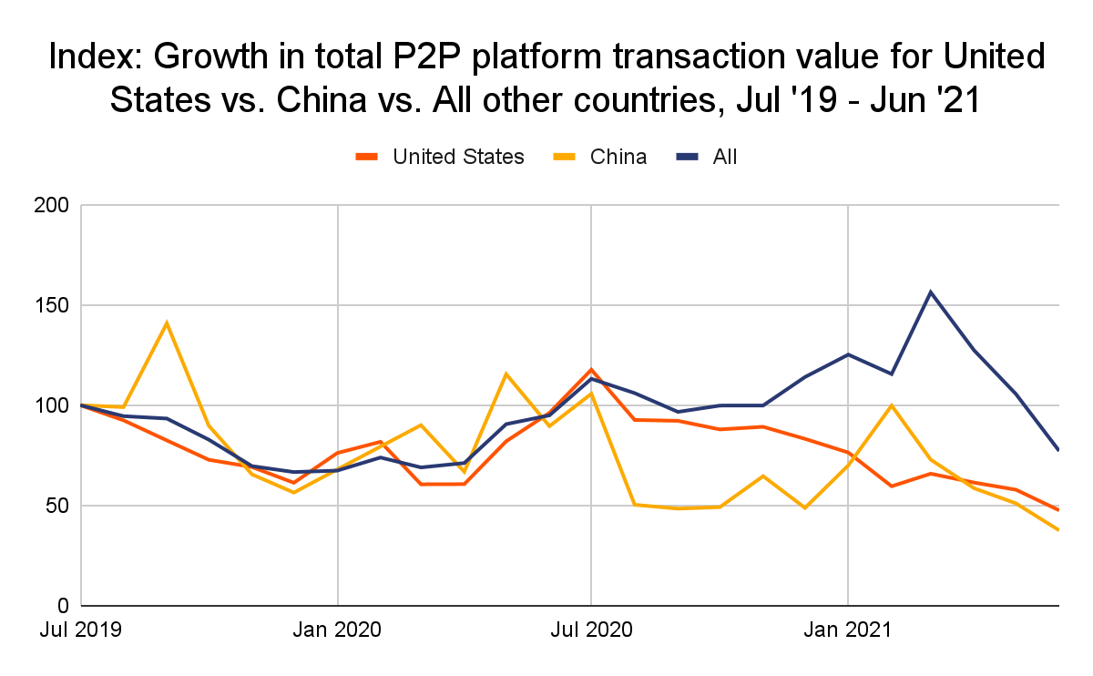 U.S. and China's P2P trading volumes over time