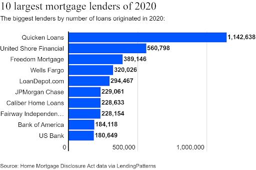 Top U.S. mortgage lenders