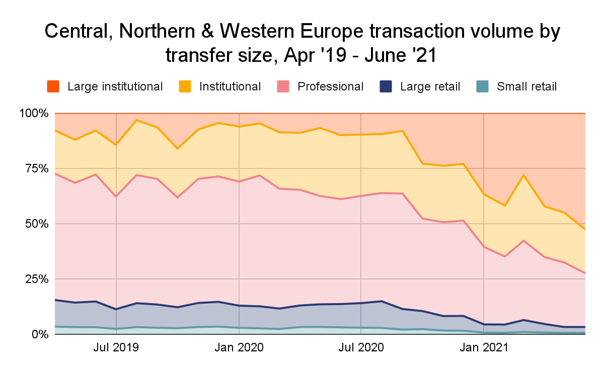 Central, Northern, and Western Europe transaction volume from April 2019 to June 2021