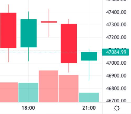 Bitcoin hourly chart