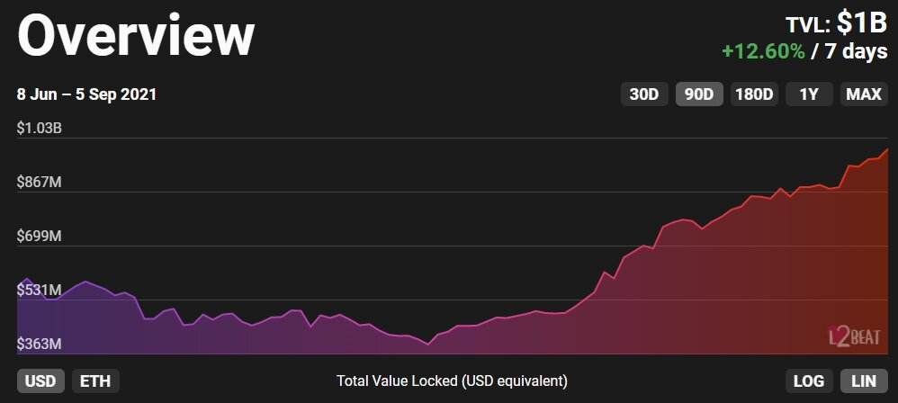 Total value locked on various Layer-2 scaling solutions. Source: L2Beat.