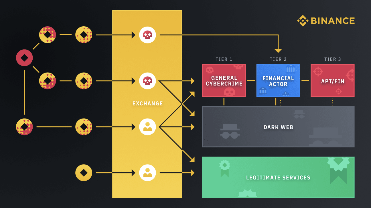 How illicit funds use exchanges