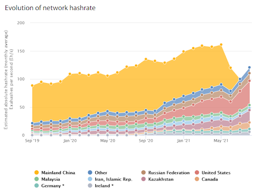 Evolution of network hash rate