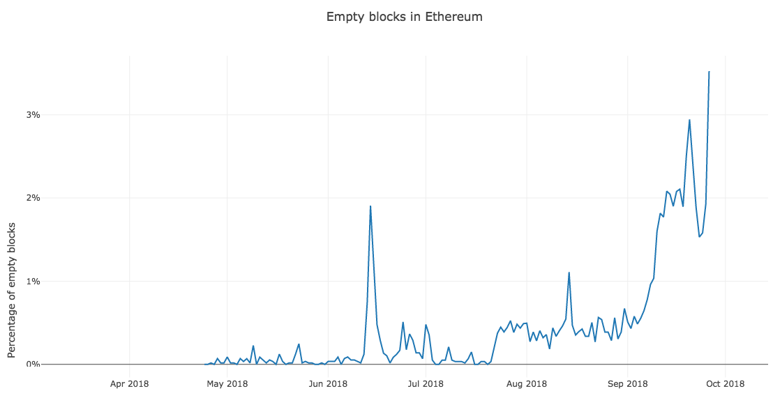 A chart showing the increase in empty blocks on ethereum.