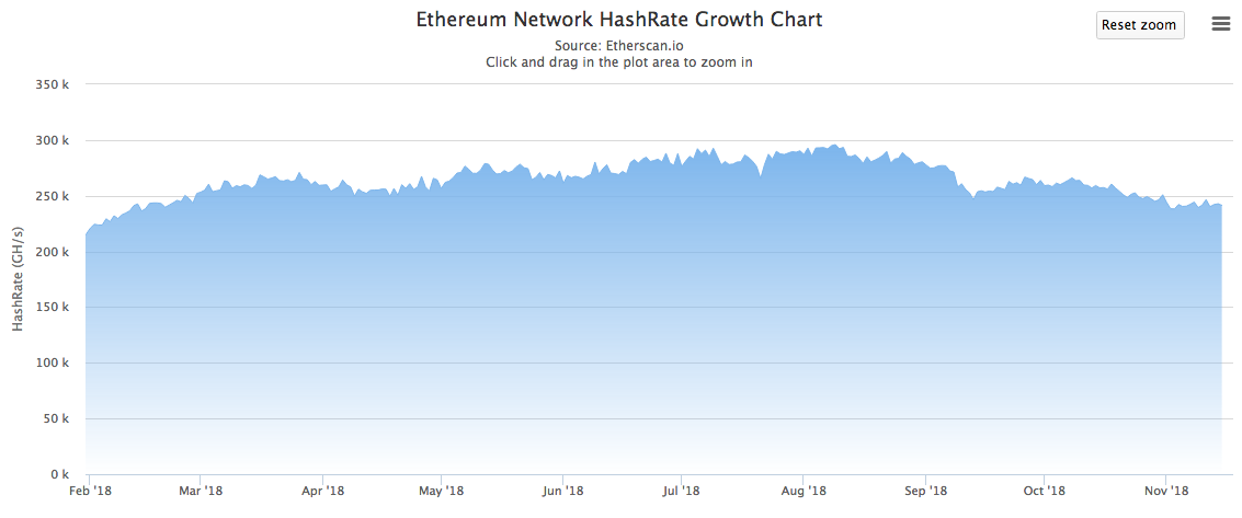 ethereum mining is still profitable