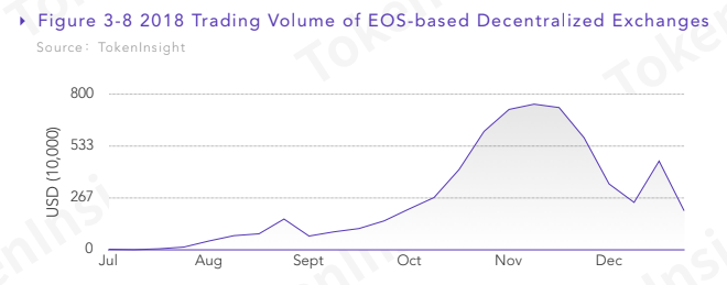 EOS-based exchanges are on the rise