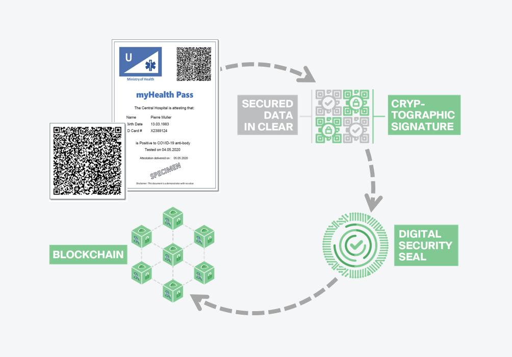 EU data experts develop a privacy-first coronavirus health passport