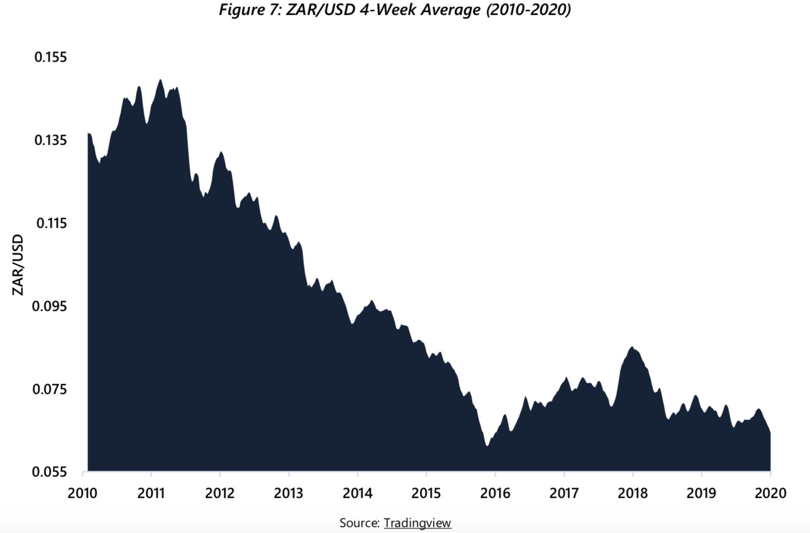 ZAR/USD graph