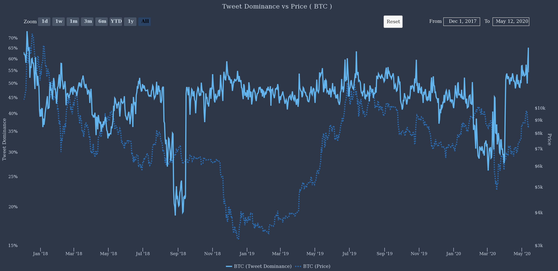Bitcoin tweet dominance at its highest point since December 2017