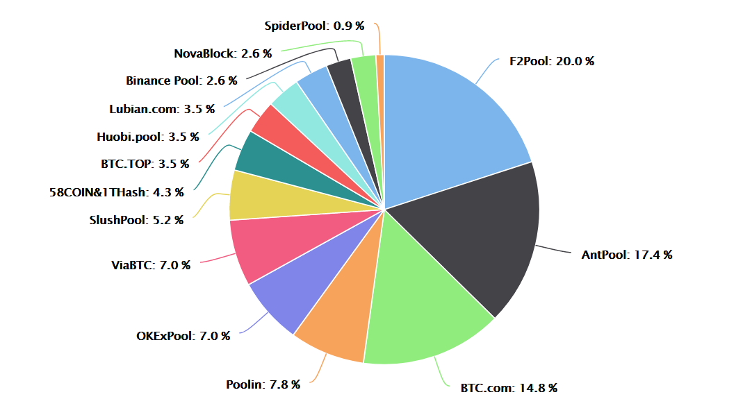 bitcoin-mining-pool-hash-rate