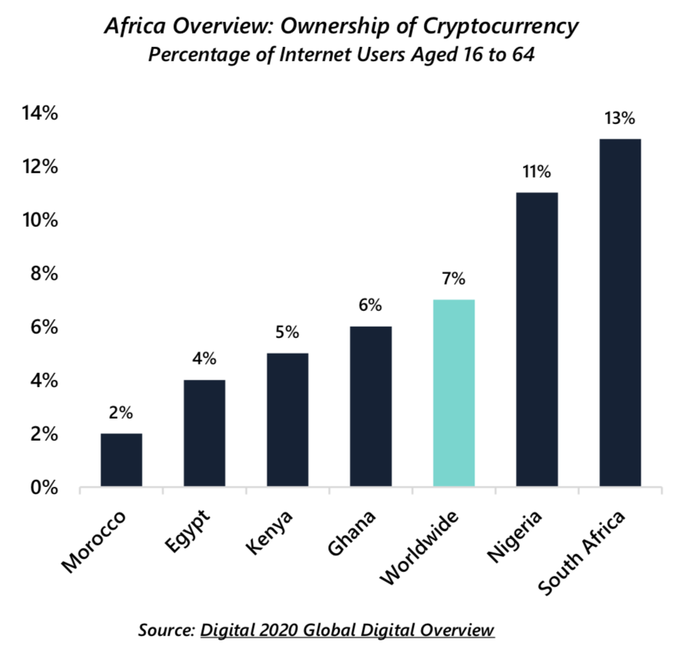 Percentage of African Internet users who own cryptocurrencies