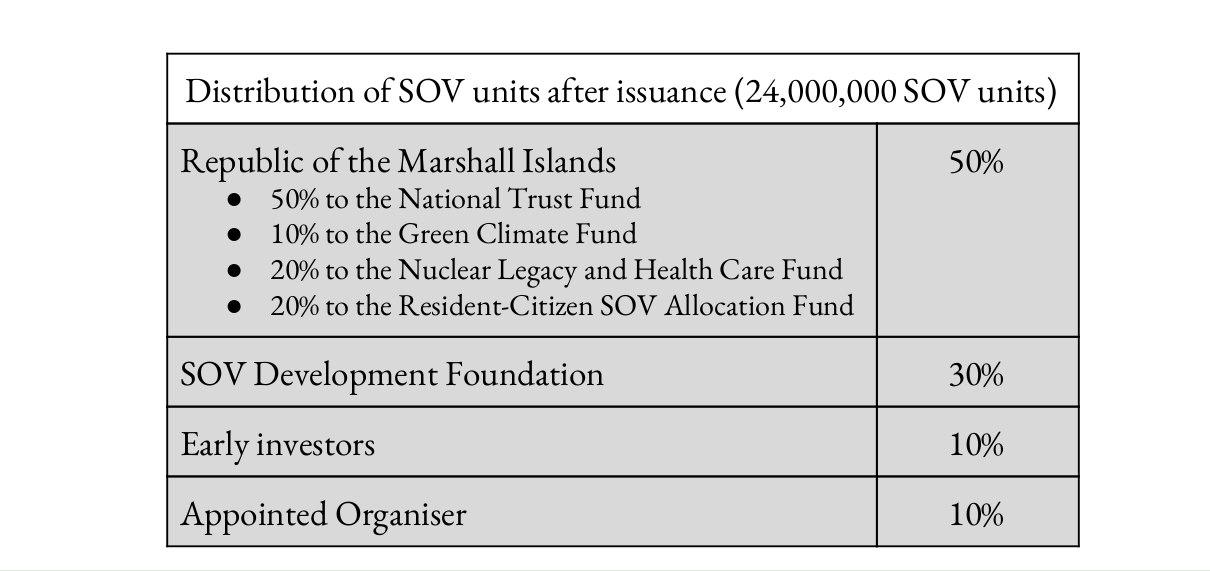 SOV allocation