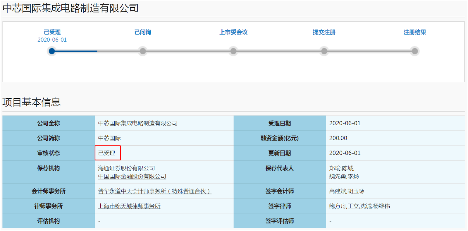 Screengrab showing SMIC's listing on the Shanghai Stock Exchange