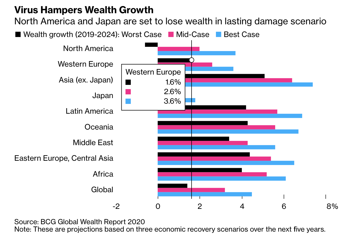 BCG graph of wealth lost regionally
