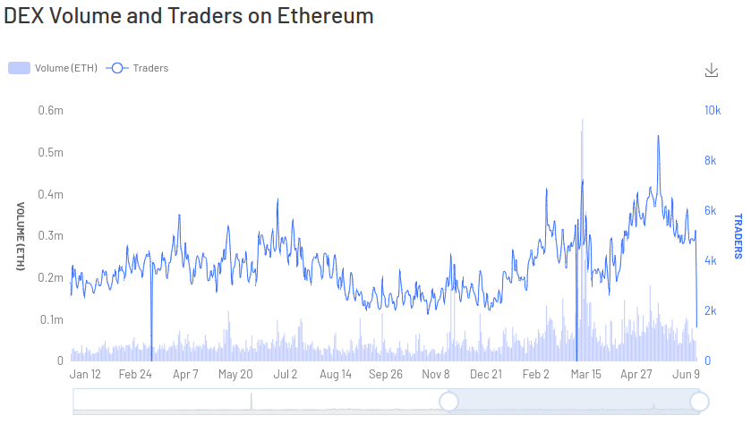 DEX volume and traders on Ethereum
