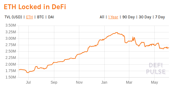 ETH locked in DeFi. Source: DeFi Pulse