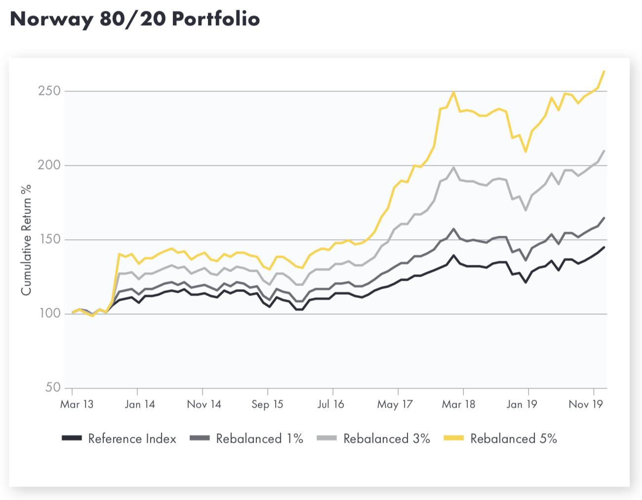 Balanced portfolio graph
