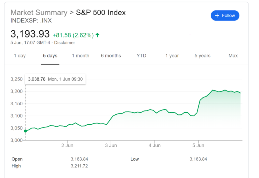 S&P market graph. Credit: Google.