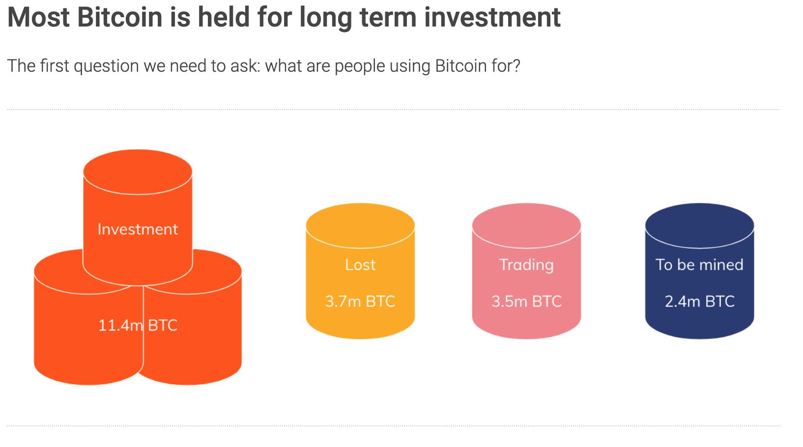 Most Bitcoin is held as long-term investment.