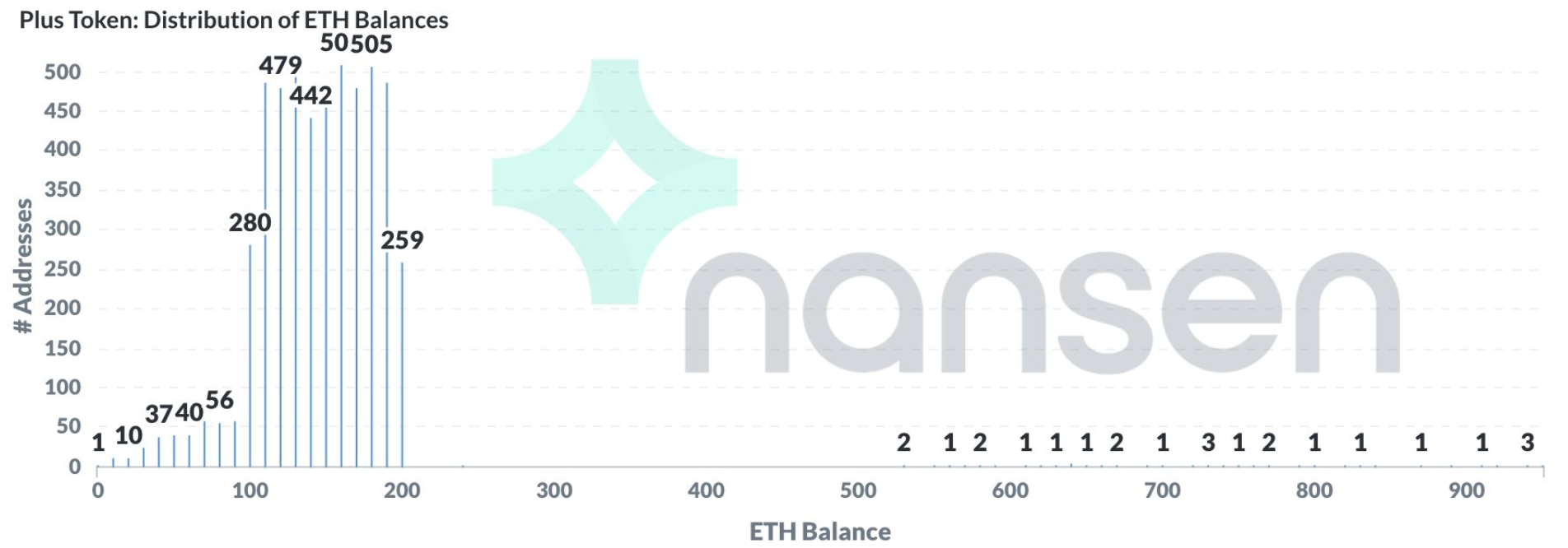 the number of addresses for different ETH balances