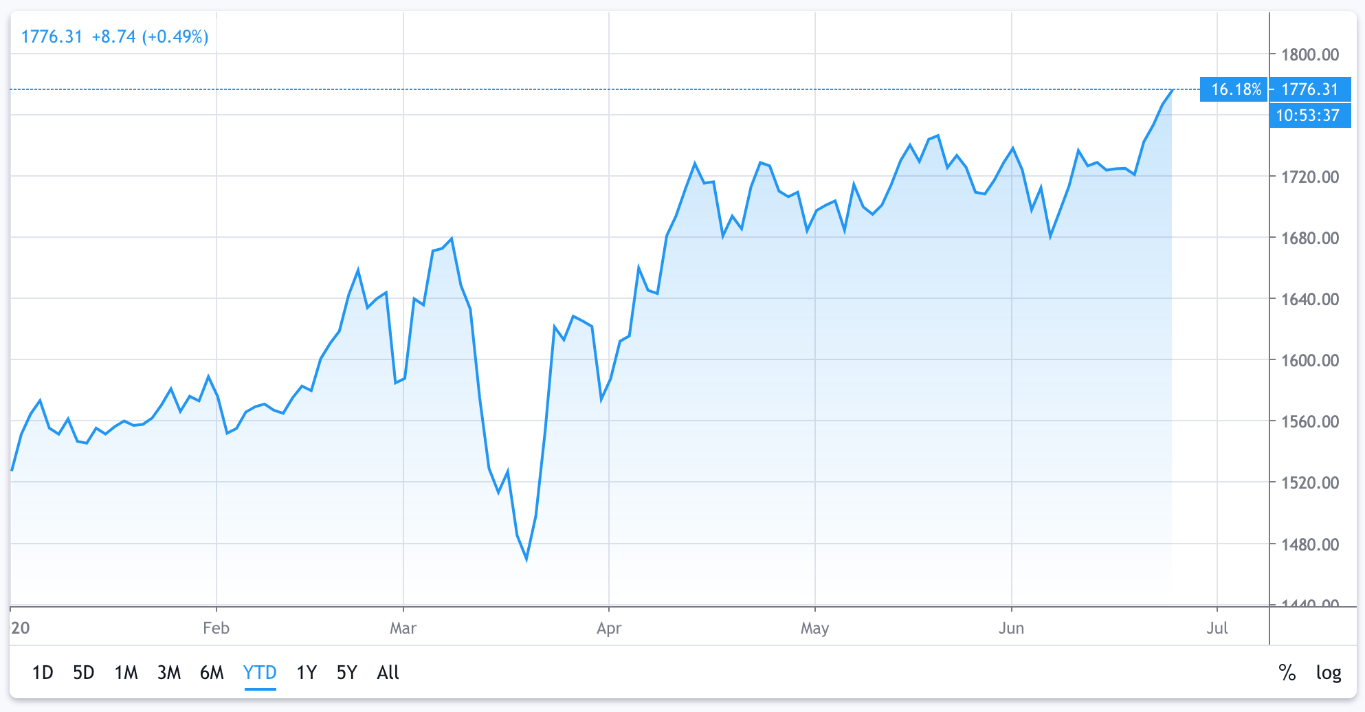 price of gold since start of year