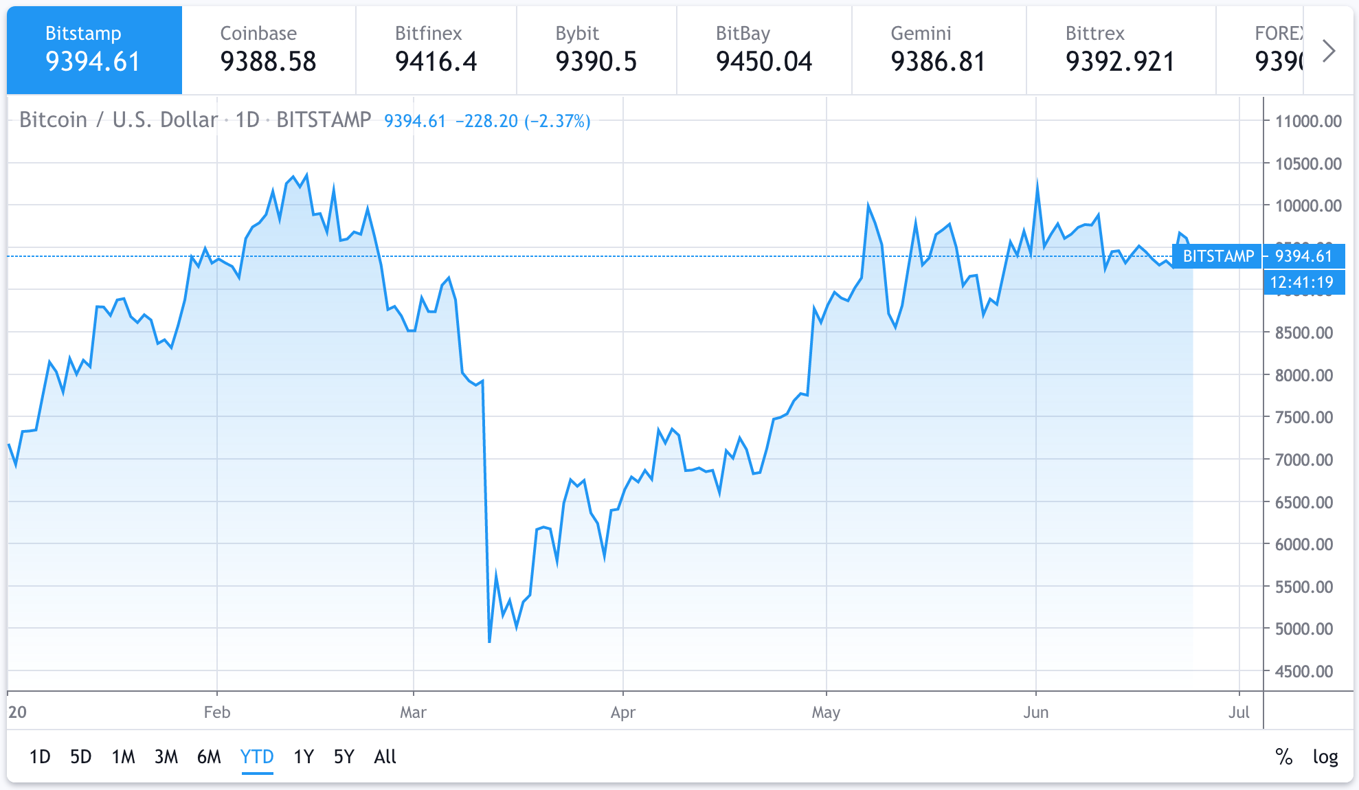 Bitcoin's price since January