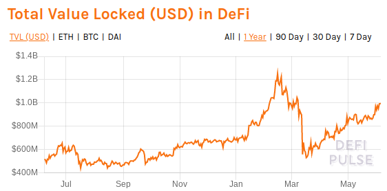 Total value locked (USD) in DeFi. Source: DeFi Pulse